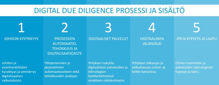 DigitalDD-prosessi.png