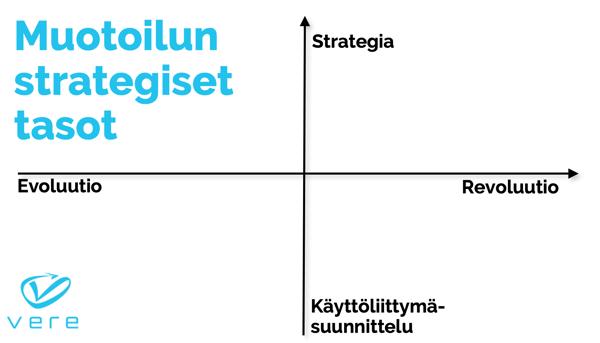 Muotoilun_strategiset_tasot_Vere