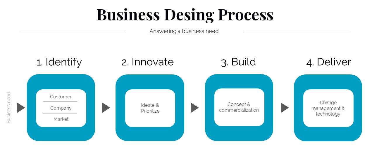 Vere-business-design-process