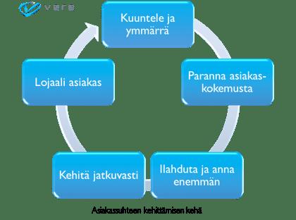 asiakassuhteen kehittämisen kehä